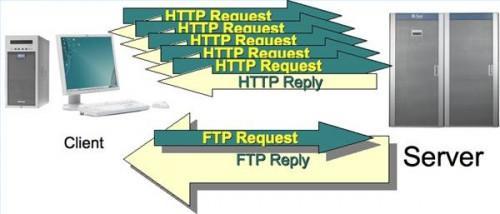 Cómo crear un sitio FTP