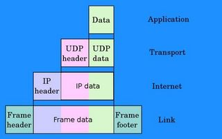 Conexión de red básica