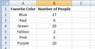 Cómo hacer pastel gráficos en Excel