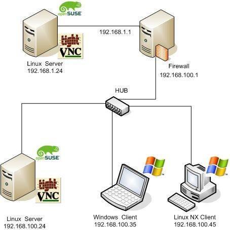 Cómo instalar TightVNC como un servicio en Windows Vista
