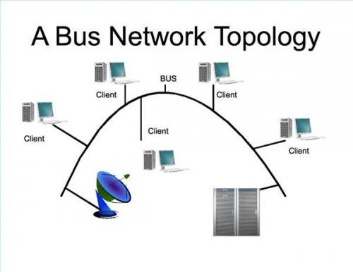 Cómo construir una red de autobuses
