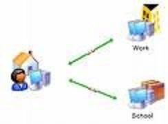 ¿Cómo funciona una red doméstica?