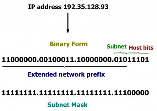 Cómo calcular una Máscara de subred IP